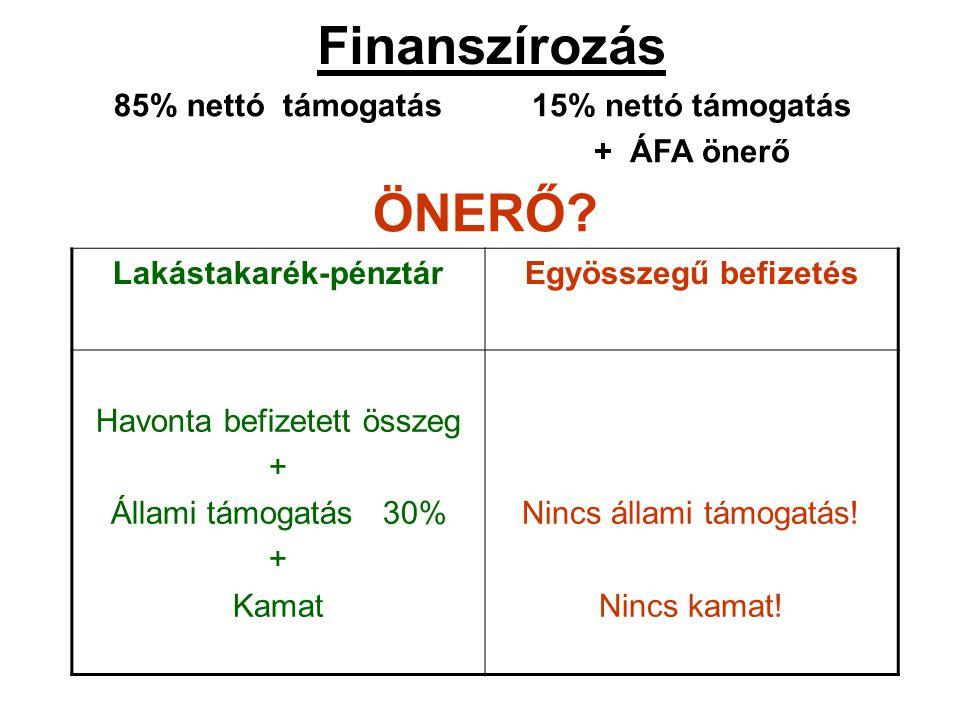 Finanszírozás 85% nettó támogatás15% nettó támogatás + ÁFA önerő ÖNERŐ? Lakástakarék-pénztárEgyösszegű befizetés Havonta befizetett összeg + Állami tá