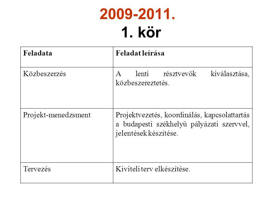 2009-2011. 1. kör Közreműködők: FeladataFeladat leírása KözbeszerzésA lenti résztvevők kiválasztása, közbeszereztetés. Projekt-menedzsmentProjektvezet