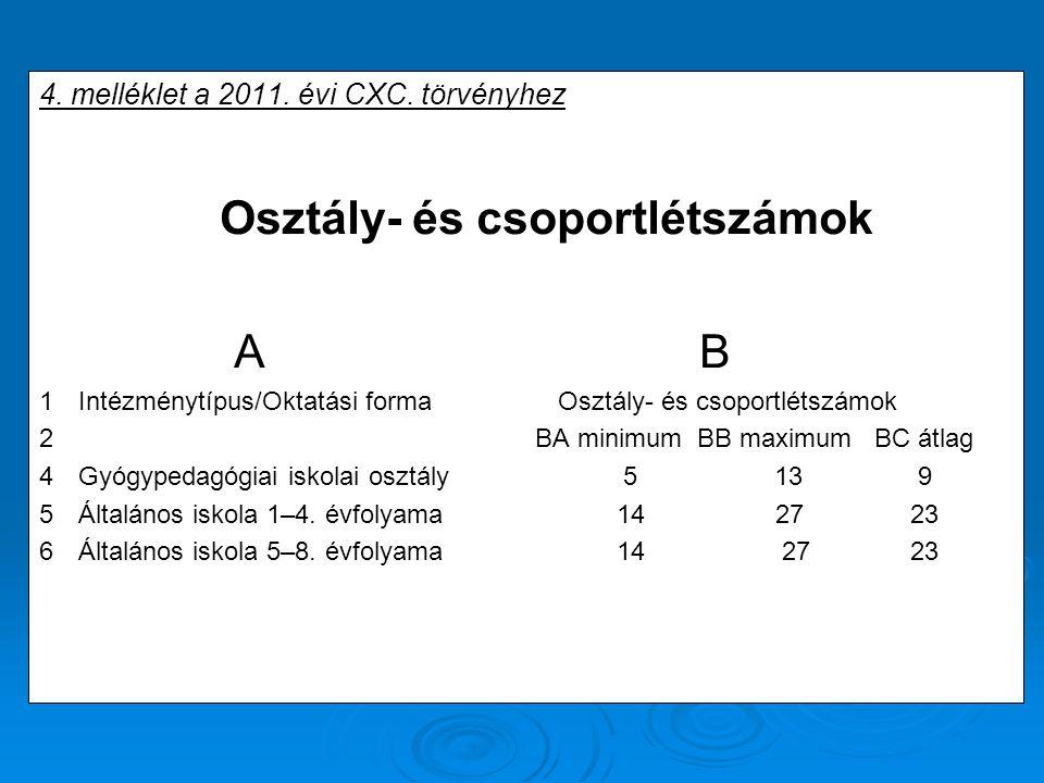 4. melléklet a 2011. évi CXC. törvényhez Osztály- és csoportlétszámok A B 1Intézménytípus/Oktatási forma Osztály- és csoportlétszámok 2 BA minimum BB