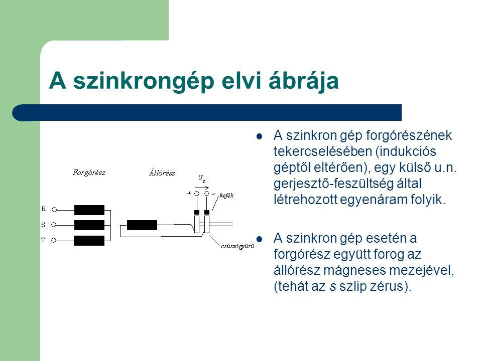 A szinkrongép elvi ábrája A szinkron gép forgórészének tekercselésében (indukciós géptől eltérően), egy külső u.n.