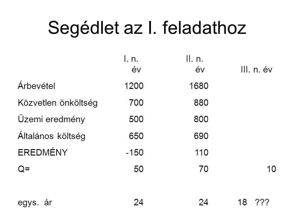 Segédlet az I. feladathoz I. n. év II. n. évIII. n. év Árbevétel12001680 Közvetlen önköltség700880 Üzemi eredmény500800 Általános költség650690 EREDMÉ