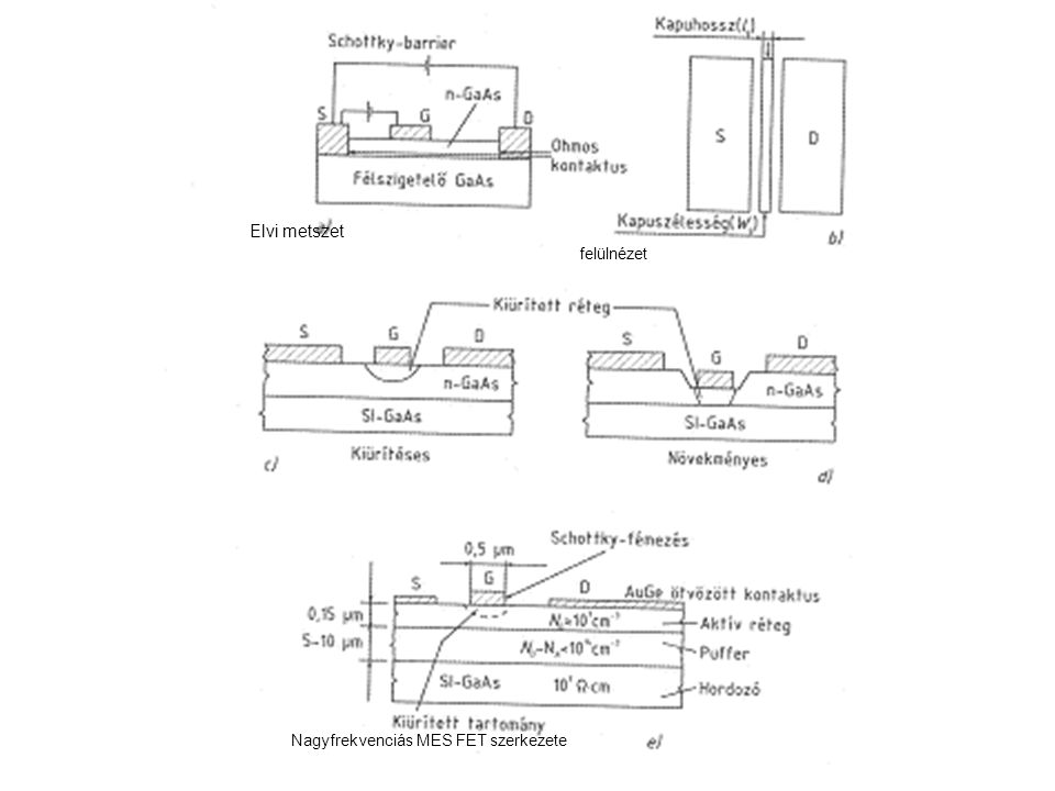 Elvi metszet felülnézet Nagyfrekvenciás MES FET szerkezete