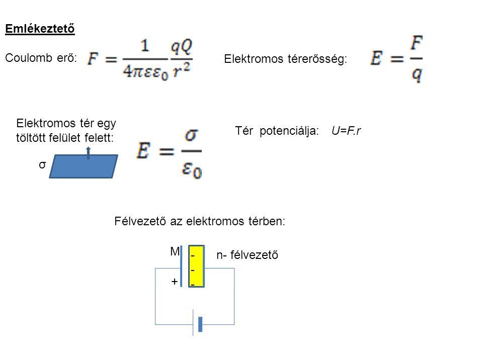 Emlékeztető Coulomb erő: Elektromos térerősség: σ Elektromos tér egy töltött felület felett: Tér potenciálja: U=F.r Félvezető az elektromos térben: M n- félvezető + ------