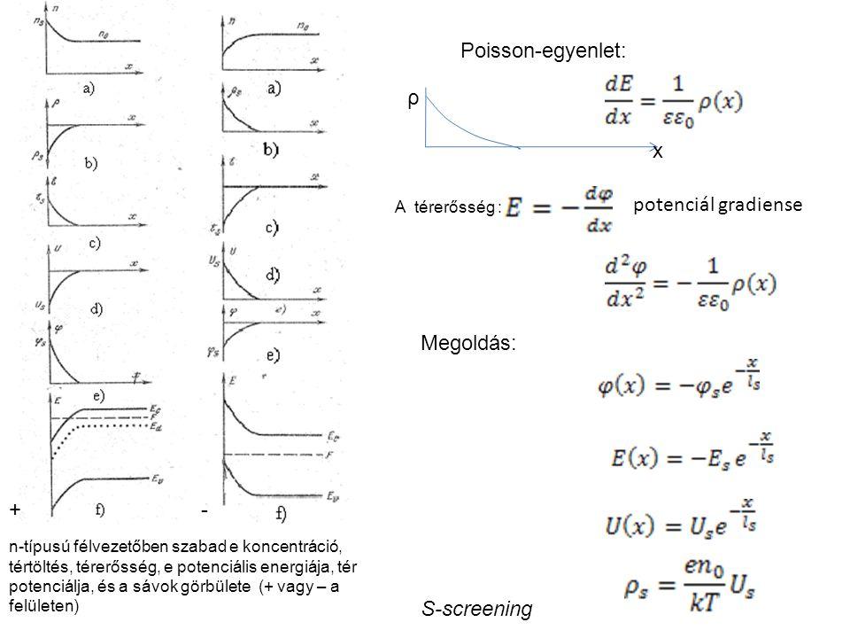 +- n-típusú félvezetőben szabad e koncentráció, tértöltés, térerősség, e potenciális energiája, tér potenciálja, és a sávok görbülete (+ vagy – a felületen) S-screening Megoldás: A térerősség : potenciál gradiense Poisson-egyenlet: ρ x