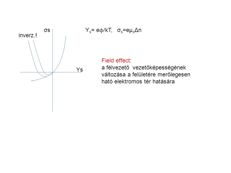 Y s = e ϕ /kT, σ s =eµ s Δn σsσs Ys inverz..