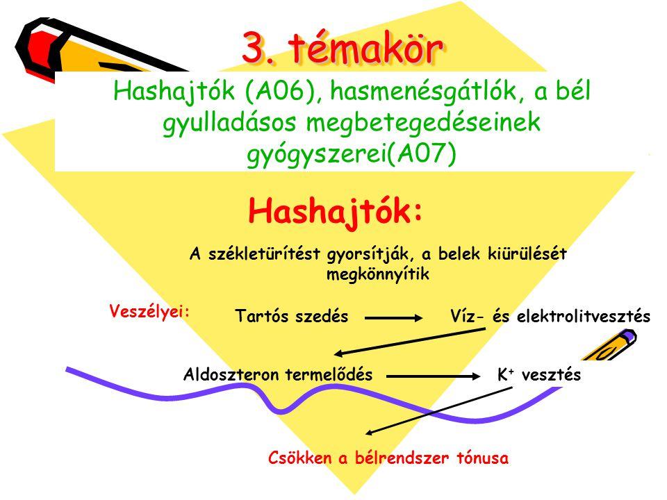 Hasmenés gátlók (obstipánsok) Bélfertőtlenítők Nystatin Normix Sulfaguanidin Septolon