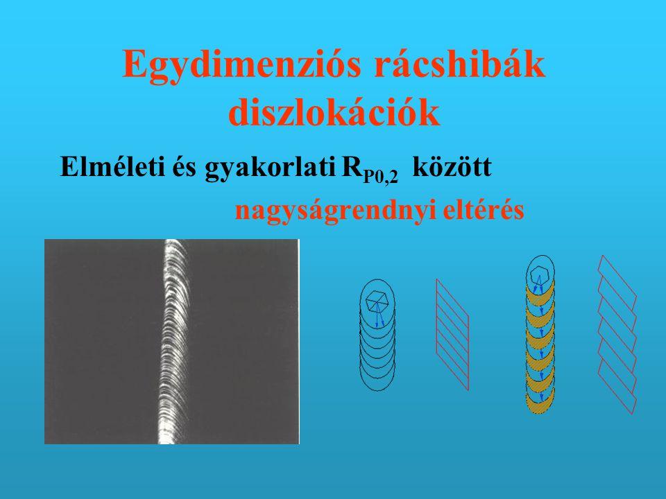 Egydimenziós rácshibák diszlokációk Elméleti és gyakorlati R P0,2 között nagyságrendnyi eltérés