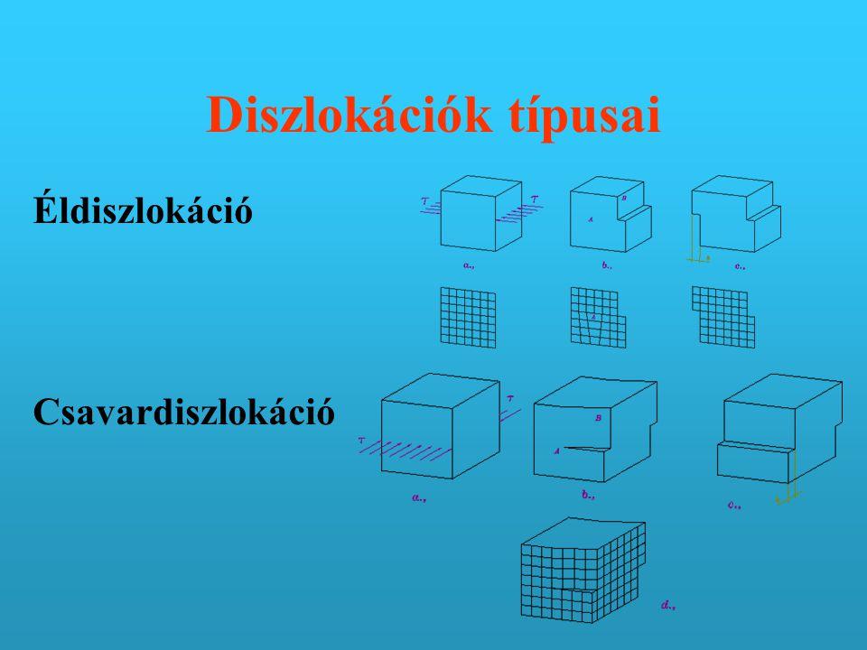 Diszlokációk típusai Éldiszlokáció Csavardiszlokáció