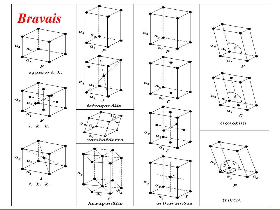 Elemi cella, élhossz Periodicitás, irányok, síkok Atomátmérő Koordinációs szám Elemi cellát alkotó atomok száma Térkitöltési tényező Elemi cellába illeszthető legnagyobb gömb Legsűrűbb illeszkedésű sík és irány A rácsszerkezet jellemzői