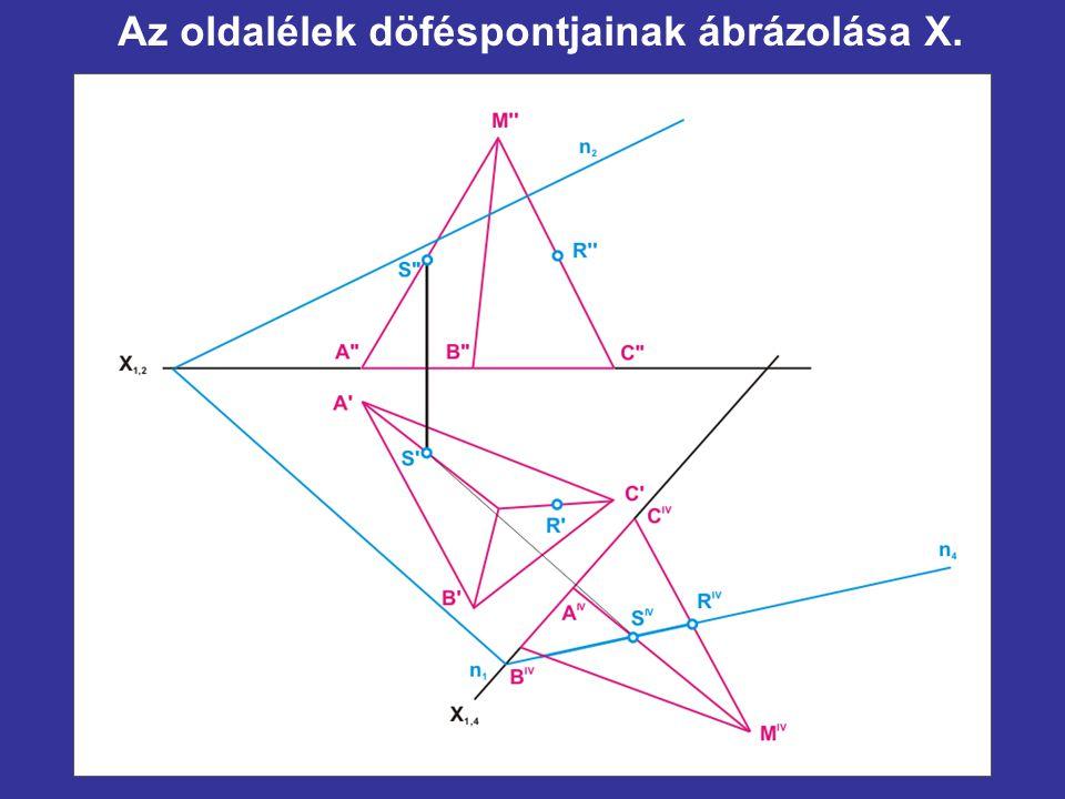 Az oldalélek döféspontjainak ábrázolása X.