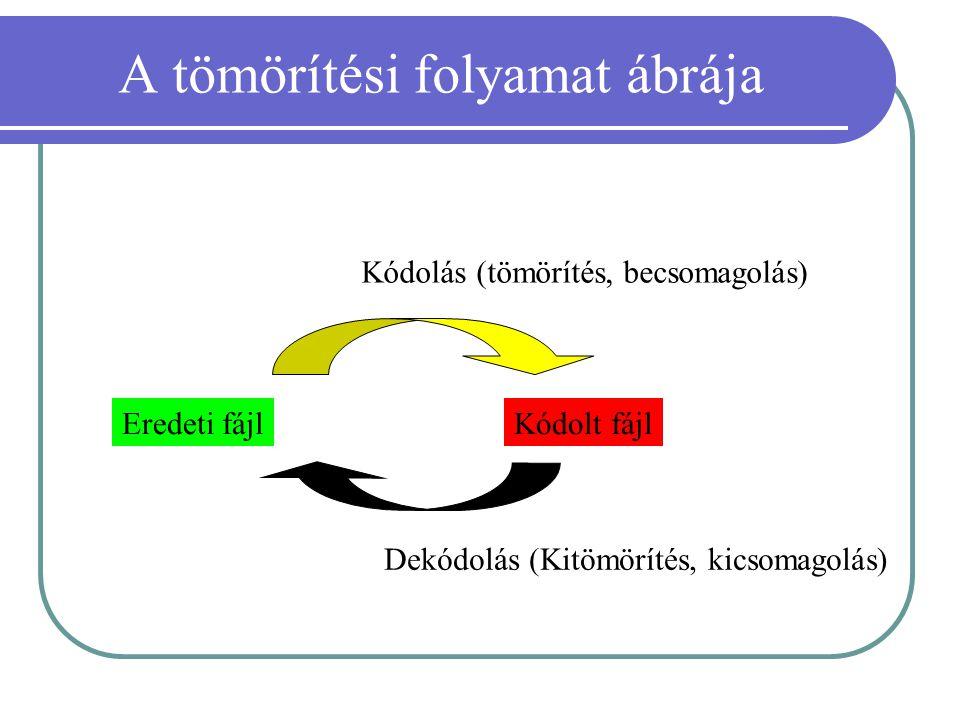 A tömörítési folyamat ábrája Eredeti fájlKódolt fájl Kódolás (tömörítés, becsomagolás) Dekódolás (Kitömörítés, kicsomagolás)