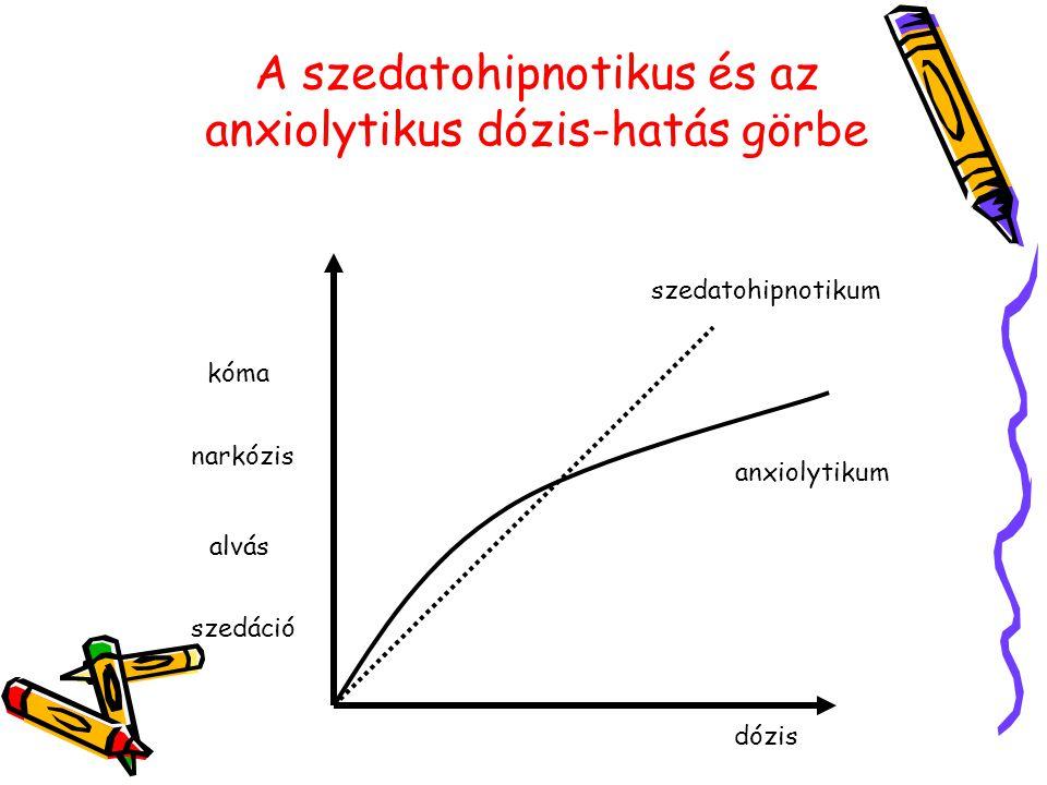 A szedatohipnotikus és az anxiolytikus dózis-hatás görbe szedáció alvás narkózis kóma dózis szedatohipnotikum anxiolytikum