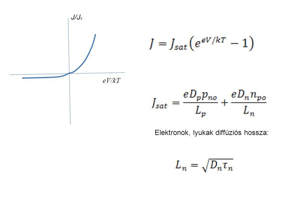 Elektronok, lyukak diffúziós hossza: J/J s eV/kT