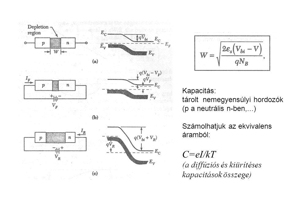 Kapacitás: tárolt nemegyensúlyi hordozók (p a neutrális n-ben,...) Számolhatjuk az ekvivalens áramból: C=eI/kT (a diffúziós és kiürítéses kapacitások