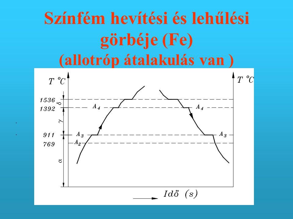Színfém hevítési és lehűlési görbéje (Fe) (allotróp átalakulás van )....