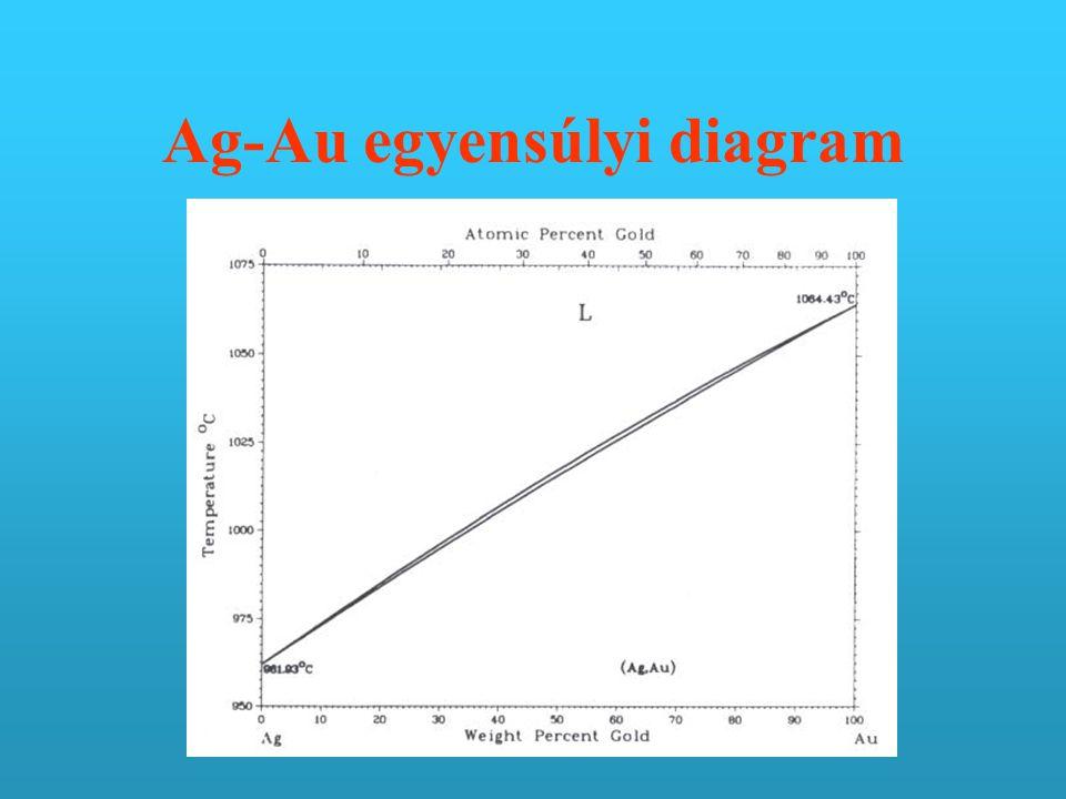 Ag-Au egyensúlyi diagram