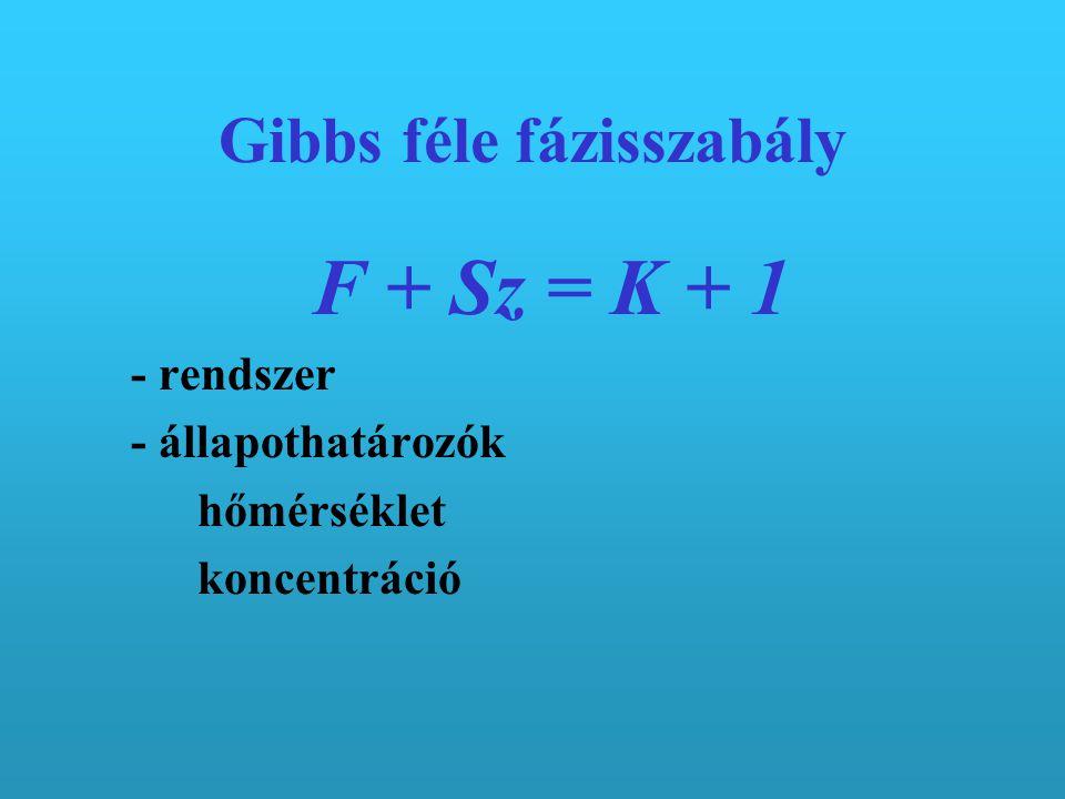 Gibbs féle fázisszabály F + Sz = K + 1 - rendszer - állapothatározók hőmérséklet koncentráció