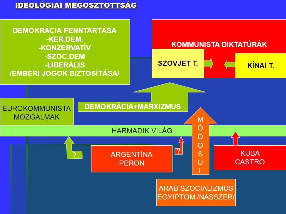 IDEOLÓGIAI MEGOSZTOTTSÁG DEMOKRÁCIA FENNTARTÁSA -KER.DEM. -KONZERVATÍV -SZOC.DEM -LIBERÁLIS /EMBERI JOGOK BIZTOSÍTÁSA/ KOMMUNISTA DIKTATÚRÁK SZOVJET T