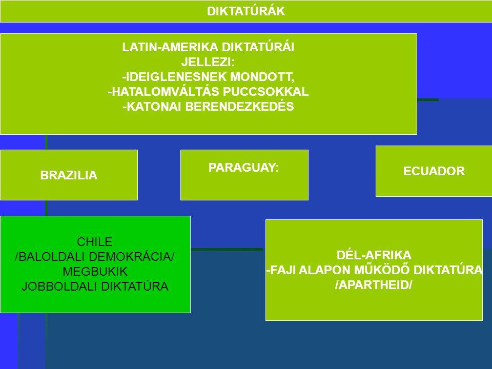 DIKTATÚRÁK LATIN-AMERIKA DIKTATÚRÁI JELLEZI: -IDEIGLENESNEK MONDOTT, -HATALOMVÁLTÁS PUCCSOKKAL -KATONAI BERENDEZKEDÉS BRAZILIA PARAGUAY: ECUADOR CHILE