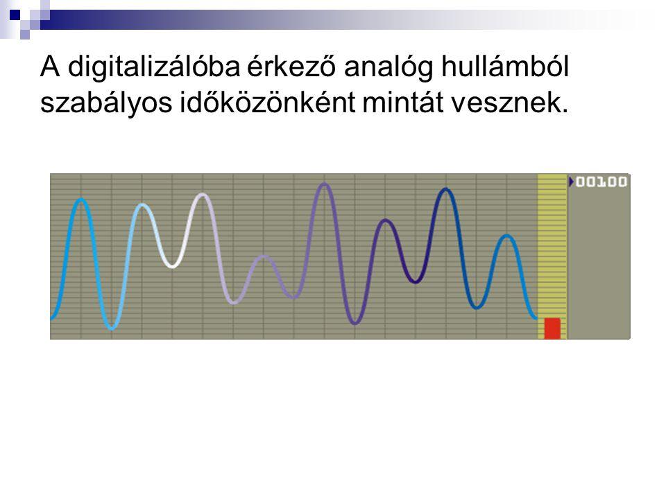 A digitalizálóba érkező analóg hullámból szabályos időközönként mintát vesznek.