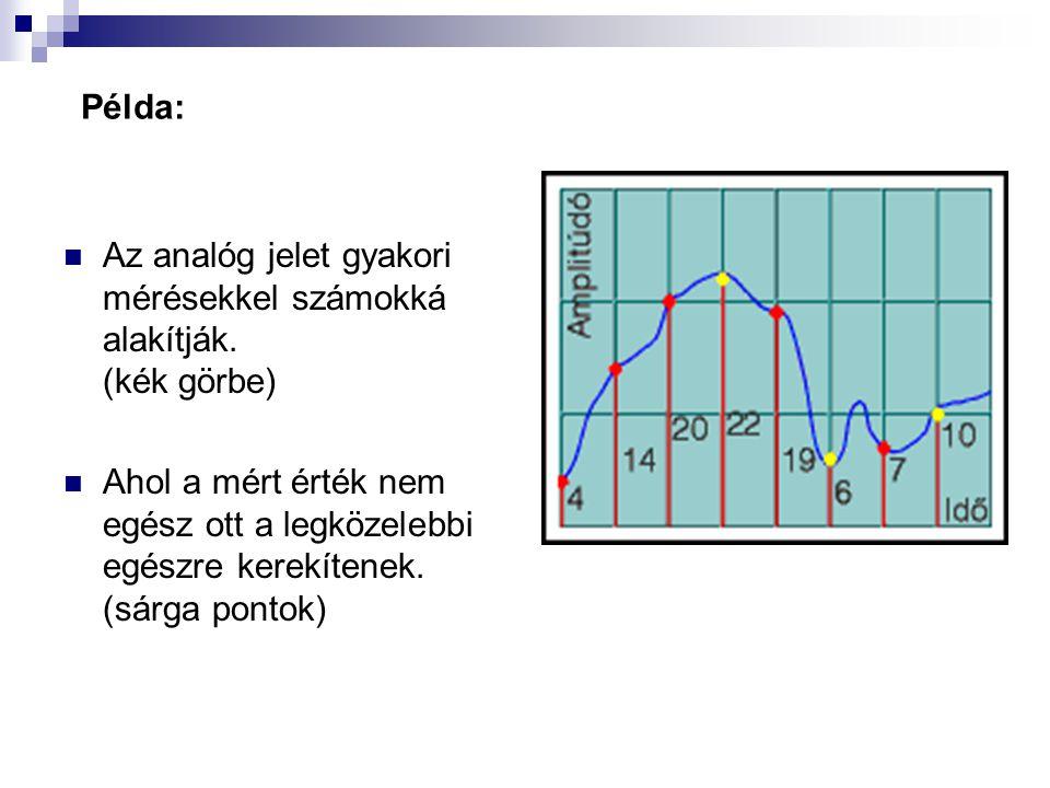 Az analóg jelet gyakori mérésekkel számokká alakítják. (kék görbe) Ahol a mért érték nem egész ott a legközelebbi egészre kerekítenek. (sárga pontok)