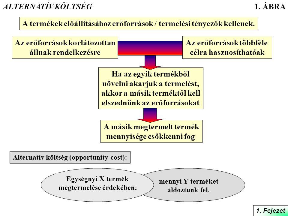 2.ÁBRA Magyarország Dél-Afrikai Közt. Egy mázsa előállításának alternatív költsége két mázsa.