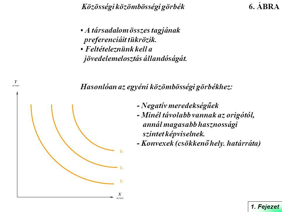 - Isoincome (egyenlőjövedelem) egyenes: az ország kereskedelmi lehetőségeit fejezi ki.