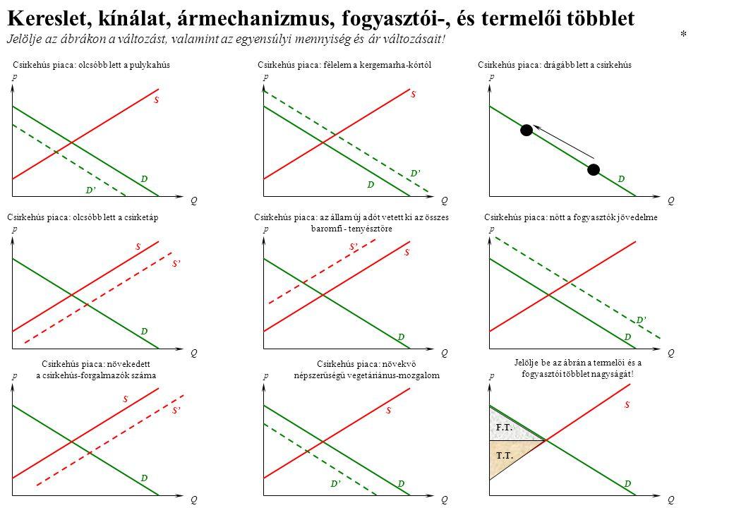 IS - LM modell és az aggregált kereslet: árszínvonal-emelkedés 1.) Az árszínvonal nő.