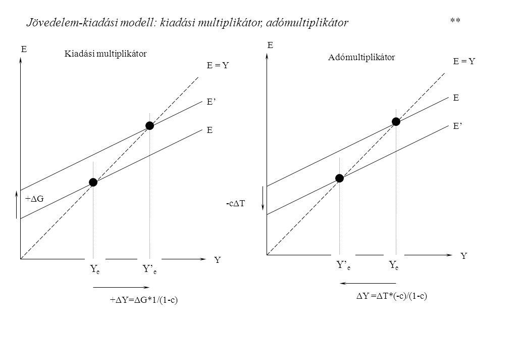 Jövedelem-kiadási modell: kiadási multiplikátor, adómultiplikátor E E Y YeYe E = Y E' Y' e E E' Y Y' e E = Y E YeYe -cΔT +ΔG +ΔY=ΔG*1/(1-c) ΔY =ΔT*(-c