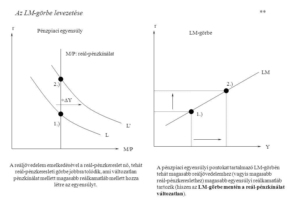 Az LM-görbe levezetése r M/P r LM Y Pénzpiaci egyensúly LM-görbe ** M/P: reál-pénzkínálat L L' +ΔY 1.) 2.) 1.) 2.) A reáljövedelem emelkedésével a reá