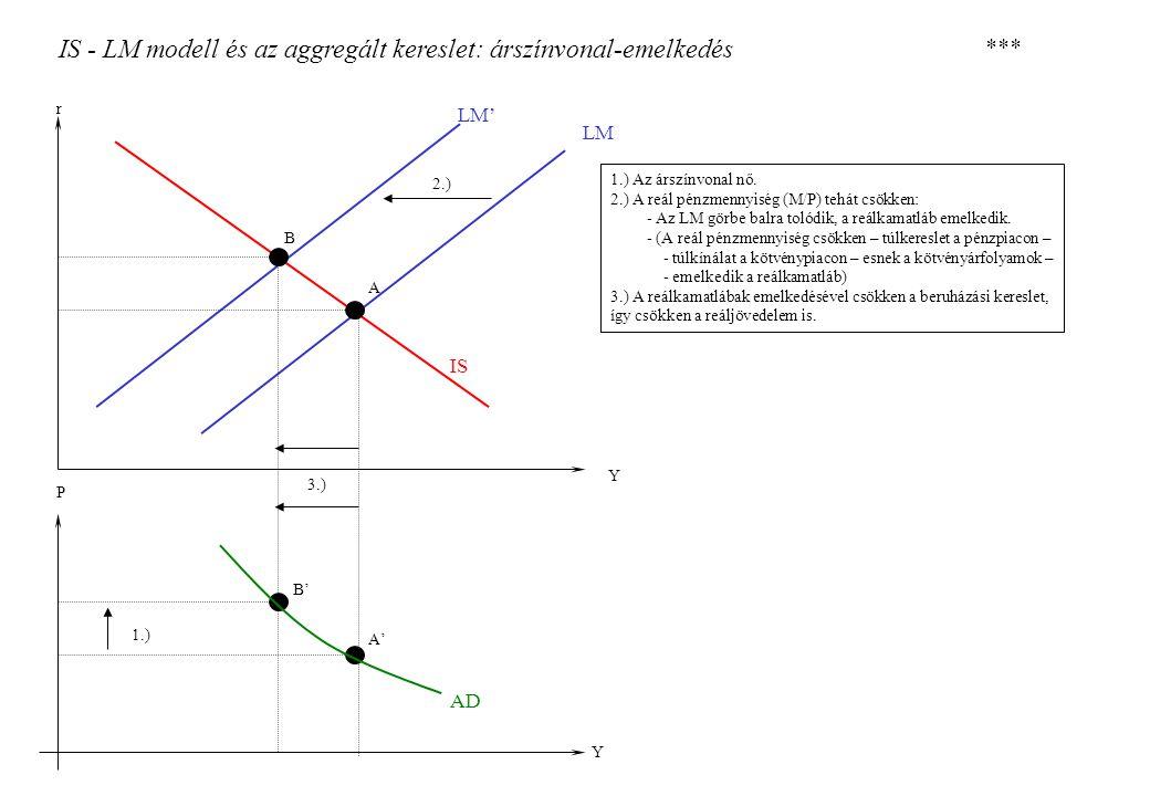 IS - LM modell és az aggregált kereslet: árszínvonal-emelkedés 1.) Az árszínvonal nő. 2.) A reál pénzmennyiség (M/P) tehát csökken: - Az LM görbe balr