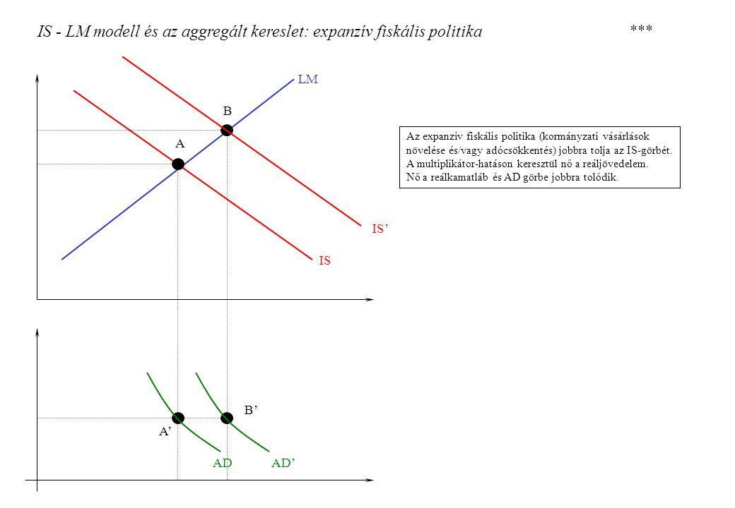 IS - LM modell és az aggregált kereslet: expanzív fiskális politika IS IS' LM ADAD' A' B' A B Az expanzív fiskális politika (kormányzati vásárlások nö
