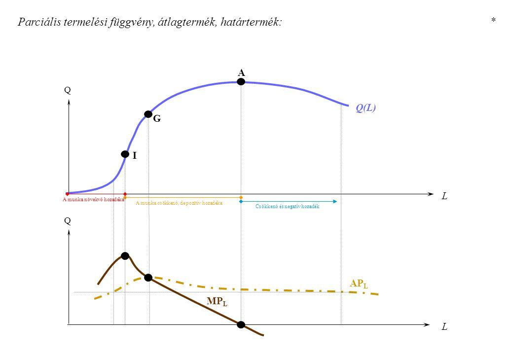 Parciális termelési függvény, átlagtermék, határtermék: L Q Q(L) A munka növekvő hozadéka A munka csökkenő, de pozitív hozadéka Csökkenő és negatív ho