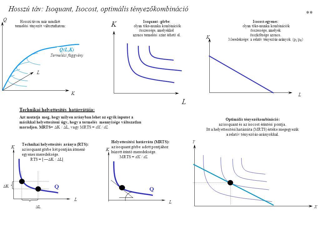 Komparatív előnyök: Heckscher - Ohlin modell A szabadkereskedelmi folyamatok eredményeképp előállt állapot:  a kereskedelem mindkét országban kiegyenlíti a termékár-arányokat  a kereskedelem mindkét országban kiegyenlíti a tényezőár-arányokat (W/R) A munka relatív ára W/R (wage / rate of interest) Munkaigényes termék relatív ára (Pm/Pt) P 2-A PwPw P 1-A Tőkegazdag ország autarch állapot:  a tőkéhez viszonyítva kevés a munkáskéz, ezért a munka drága a tőkéhez képest (magas W/R).