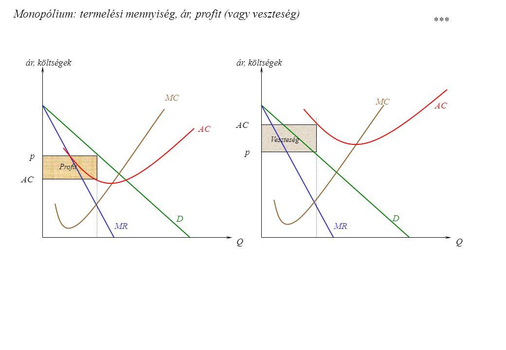 Monopólium: termelési mennyiség, ár, profit (vagy veszteség) D D MC AC QQ ár, költségek MR p p AC Profit Veszteség ***
