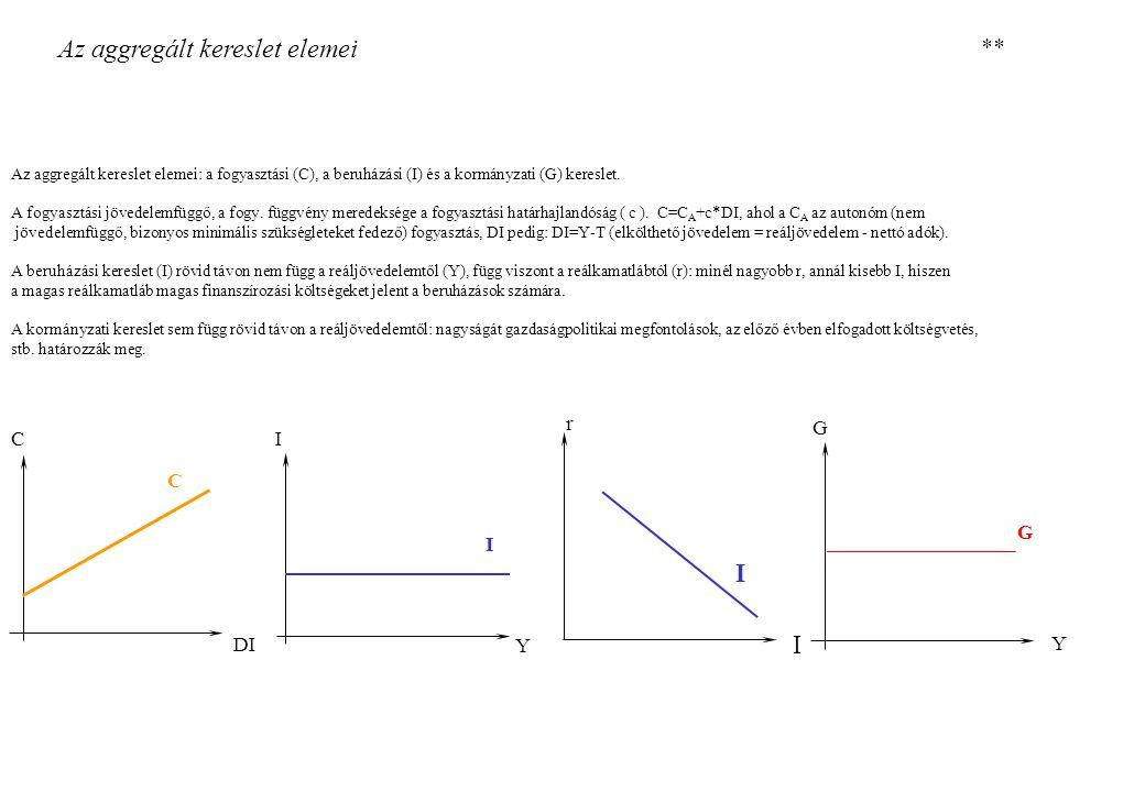45° Jövedelem-kiadási modell: tervezett kiadások görbéje EE E = C+I+G E = Y Y Y C A +I+G E = C+I+G YeYe Egyensúlyi jövedelem TúlkeresletTúlkínálat Túlkereslet Túlkínálat **