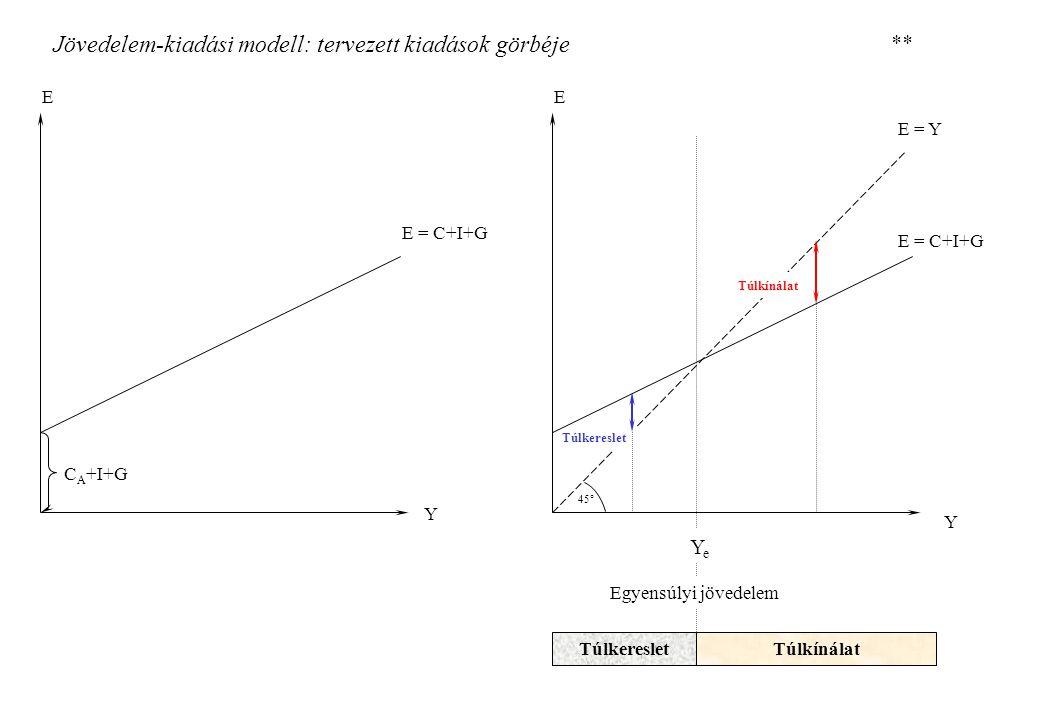 Jövedelem-kiadási modell: kiadási multiplikátor, adómultiplikátor E E Y YeYe E = Y E' Y' e E E' Y Y' e E = Y E YeYe -cΔT +ΔG +ΔY=ΔG*1/(1-c) ΔY =ΔT*(-c)/(1-c) Kiadási multiplikátor Adómultiplikátor **