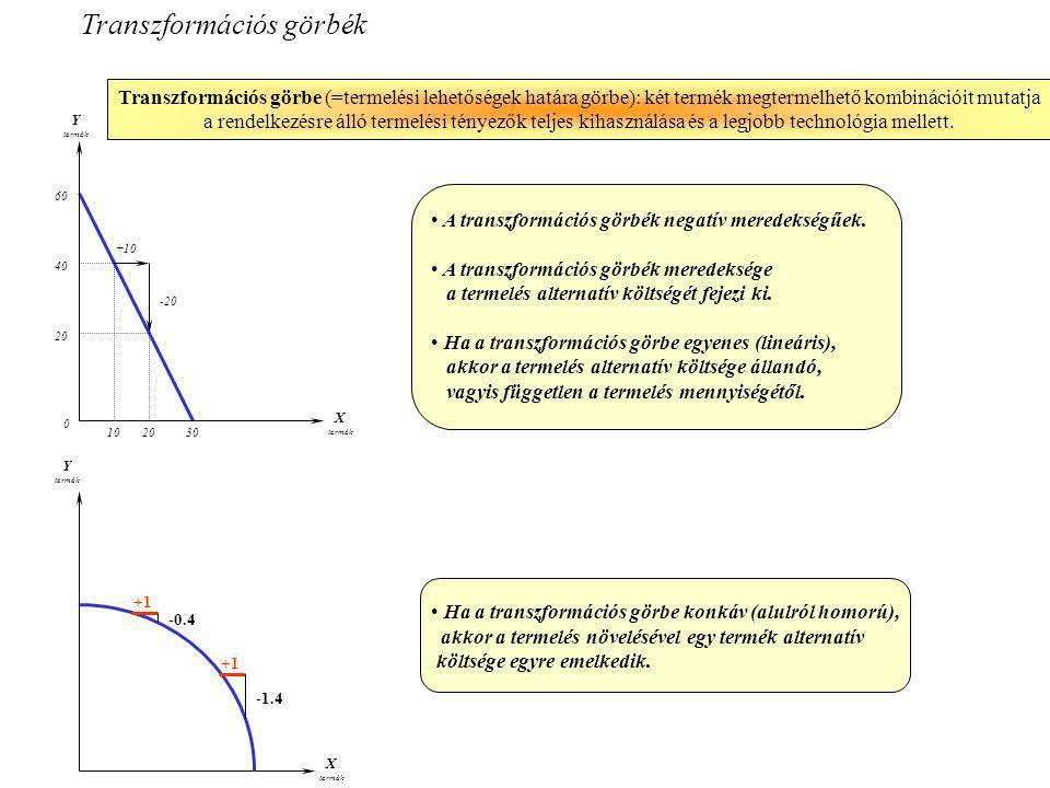 Transzformációs görbe (=termelési lehetőségek határa görbe): két termék megtermelhető kombinációit mutatja a rendelkezésre álló termelési tényezők tel