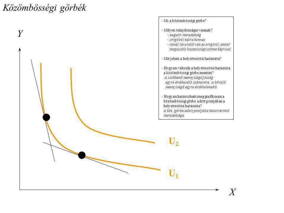 Közömbösségi görbék Y X U1U1 U2U2 - Mi a közömbösségi görbe? - Milyen tulajdonságai vannak? - negatív meredekség - origóból nézve konvex - minél távol