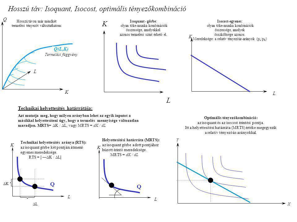 Hosszú táv: Isoquant, Isocost, optimális tényezőkombináció Hosszú távon már mindkét termelési tényezőt változtathatom: Q K L Q(L,K) Termelési függvény
