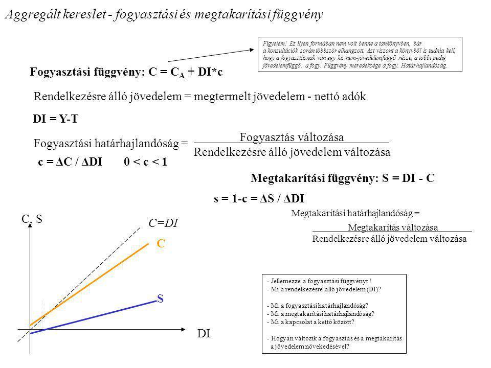Aggregált kereslet - fogyasztási és megtakarítási függvény Fogyasztási függvény: C = C A + DI*c DI = Y-T c = ΔC / ΔDI 0 < c < 1 Rendelkezésre álló jöv