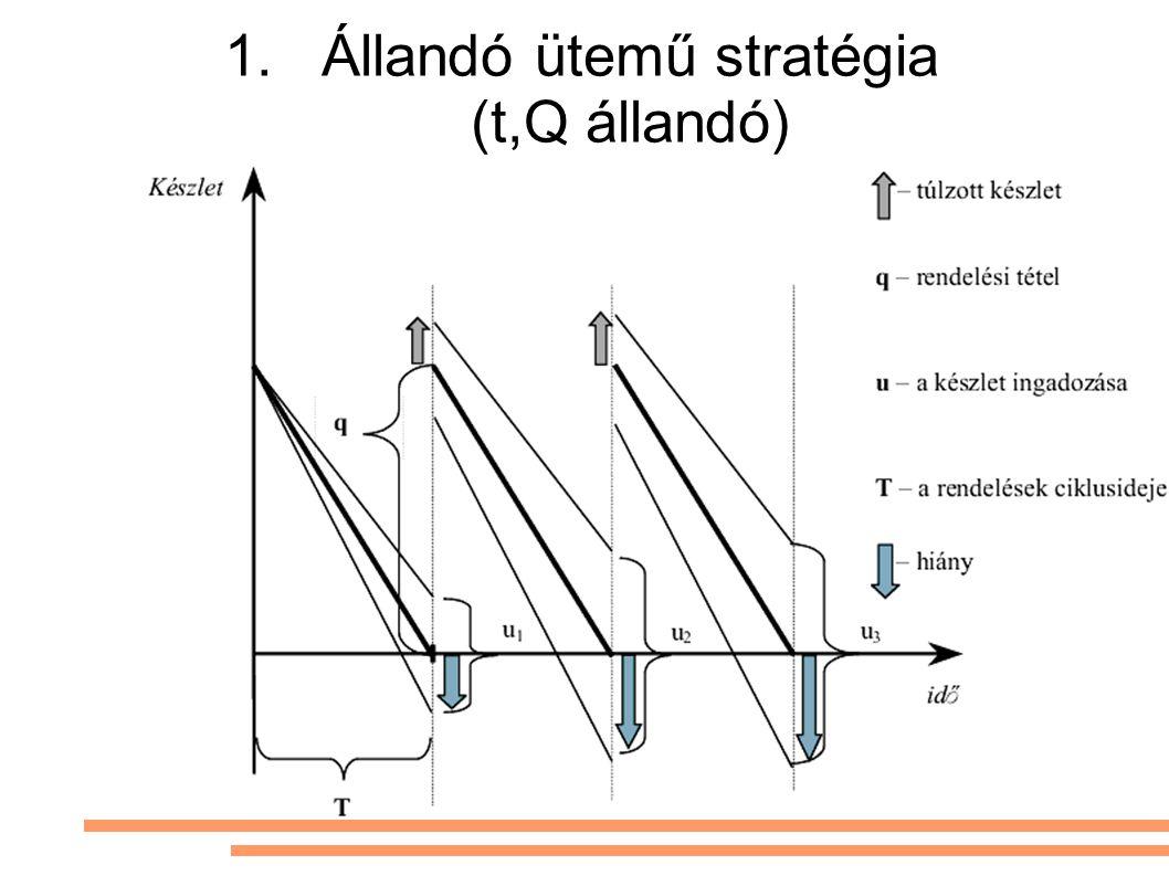 1.Állandó ütemű stratégia (t,Q állandó)