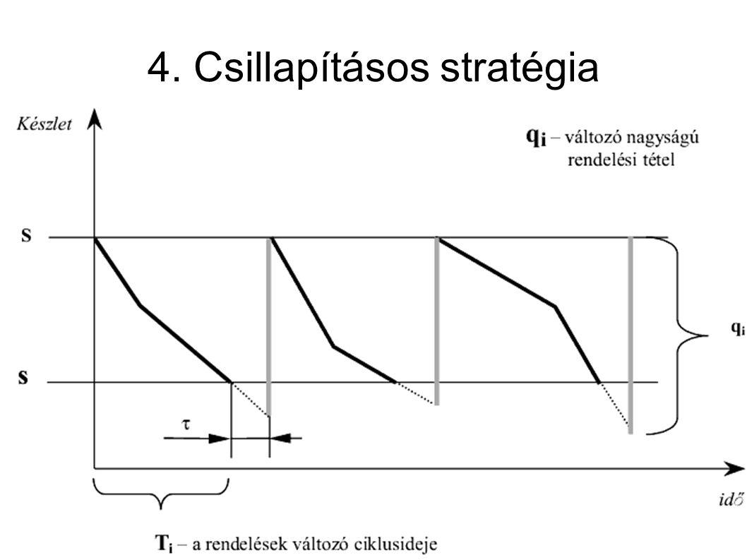 4. Csillapításos stratégia