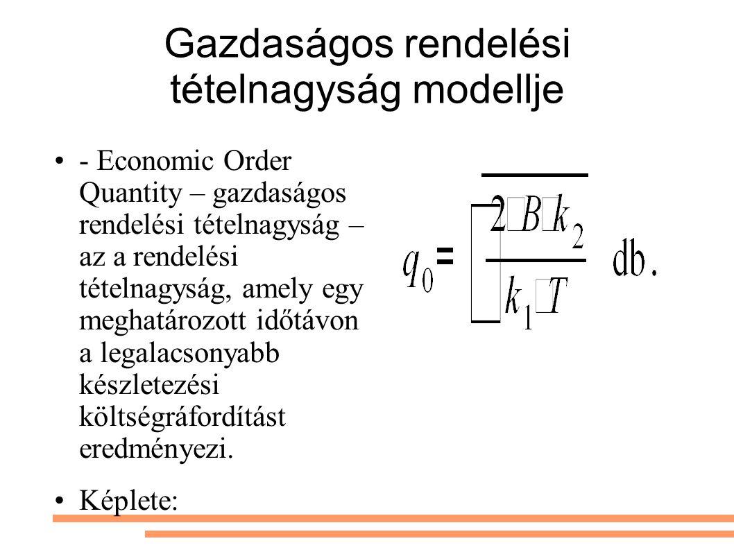 Gazdaságos rendelési tételnagyság modellje - Economic Order Quantity – gazdaságos rendelési tételnagyság – az a rendelési tételnagyság, amely egy meghatározott időtávon a legalacsonyabb készletezési költségráfordítást eredményezi.