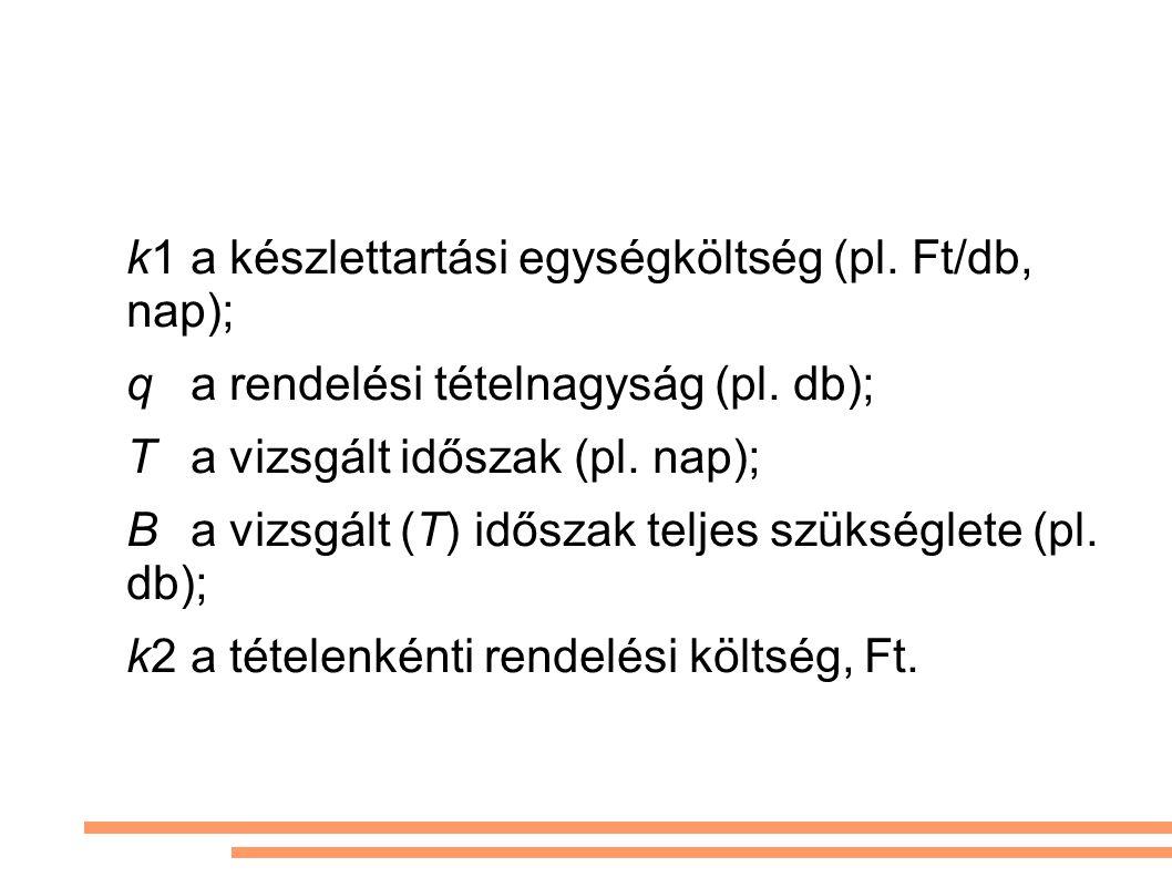 k1a készlettartási egységköltség (pl. Ft/db, nap); qa rendelési tételnagyság (pl.