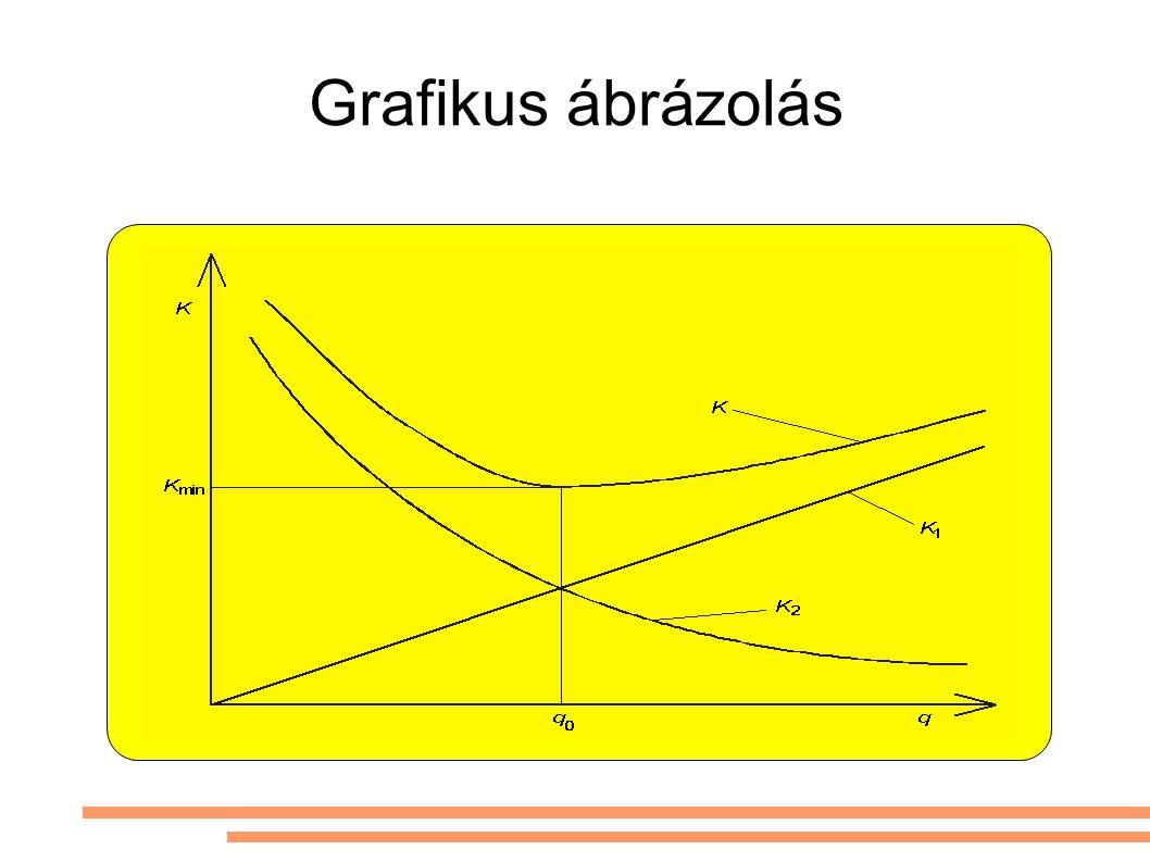 Grafikus ábrázolás