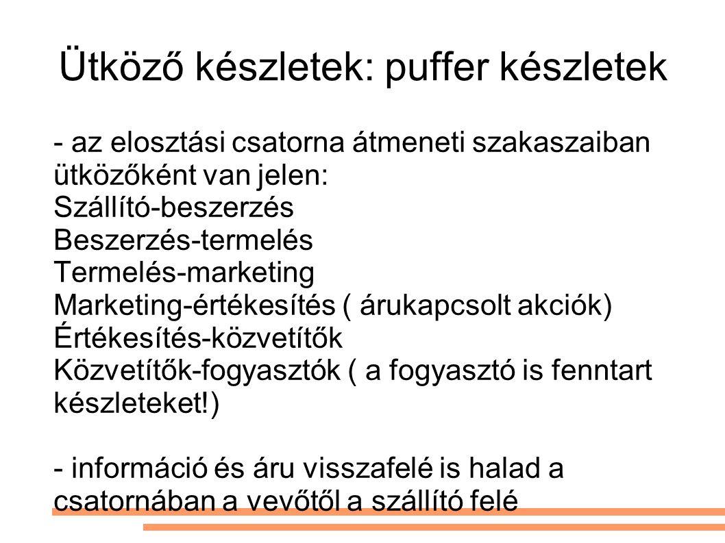 Ütköző készletek: puffer készletek - az elosztási csatorna átmeneti szakaszaiban ütközőként van jelen: Szállító-beszerzés Beszerzés-termelés Termelés-marketing Marketing-értékesítés ( árukapcsolt akciók) Értékesítés-közvetítők Közvetítők-fogyasztók ( a fogyasztó is fenntart készleteket!) - információ és áru visszafelé is halad a csatornában a vevőtől a szállító felé