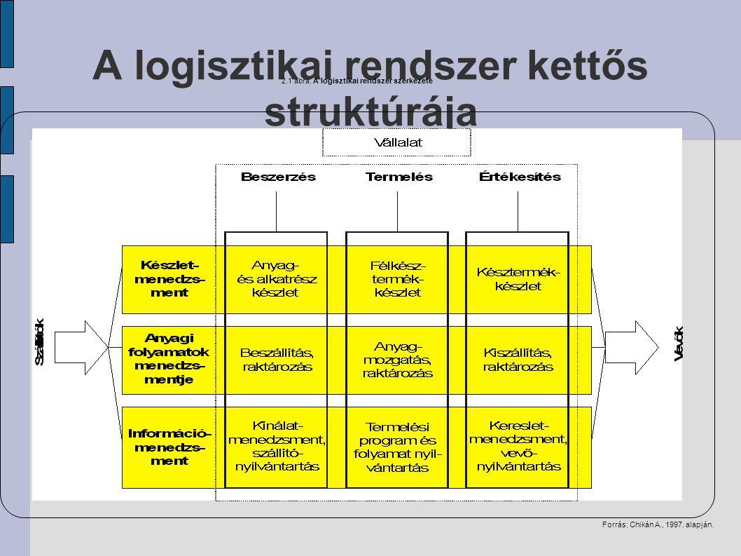 A logisztikai rendszer kettős struktúrája Forrás: Chikán A., 1997.