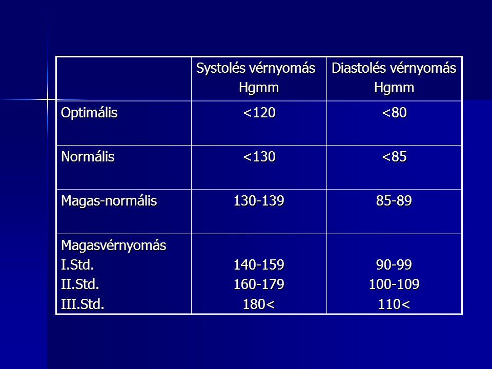 Systolés vérnyomás Hgmm Diastolés vérnyomás Hgmm Optimális<120<80 Normális<130<85 Magas-normális130-13985-89 MagasvérnyomásI.Std.II.Std.III.Std.140-15
