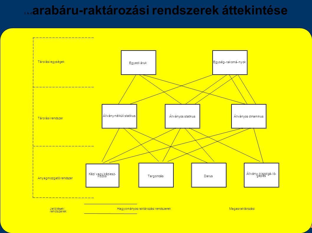 5 A d arabáru-raktározási rendszerek áttekintése Egyedi áruk Egység- rakomá- nyok Állvány nélküli statikus Állványos statikusÁllványos dinamikus Állvá